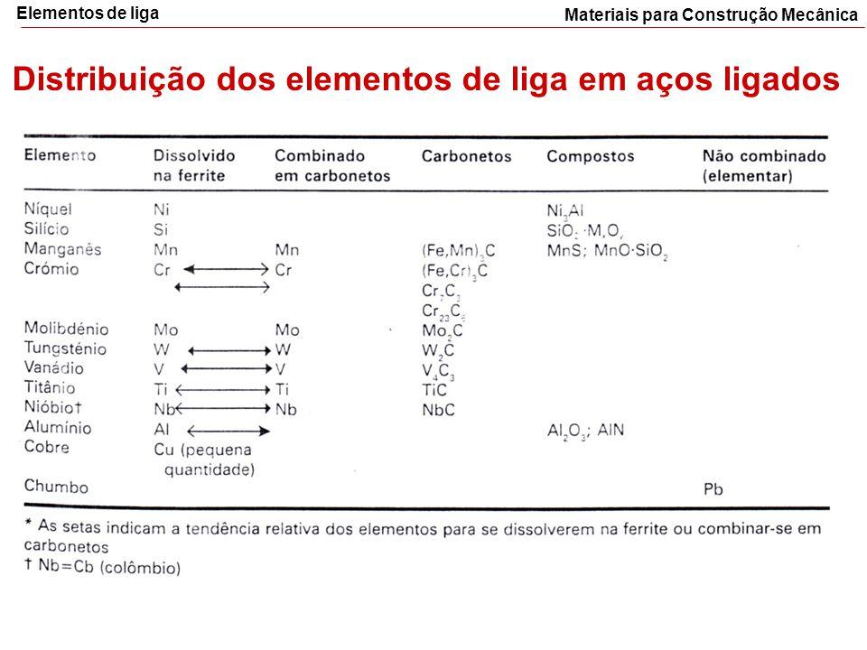Materiais para Construção Mecânica Elementos de liga Distribuição dos elementos de liga em aços ligados
