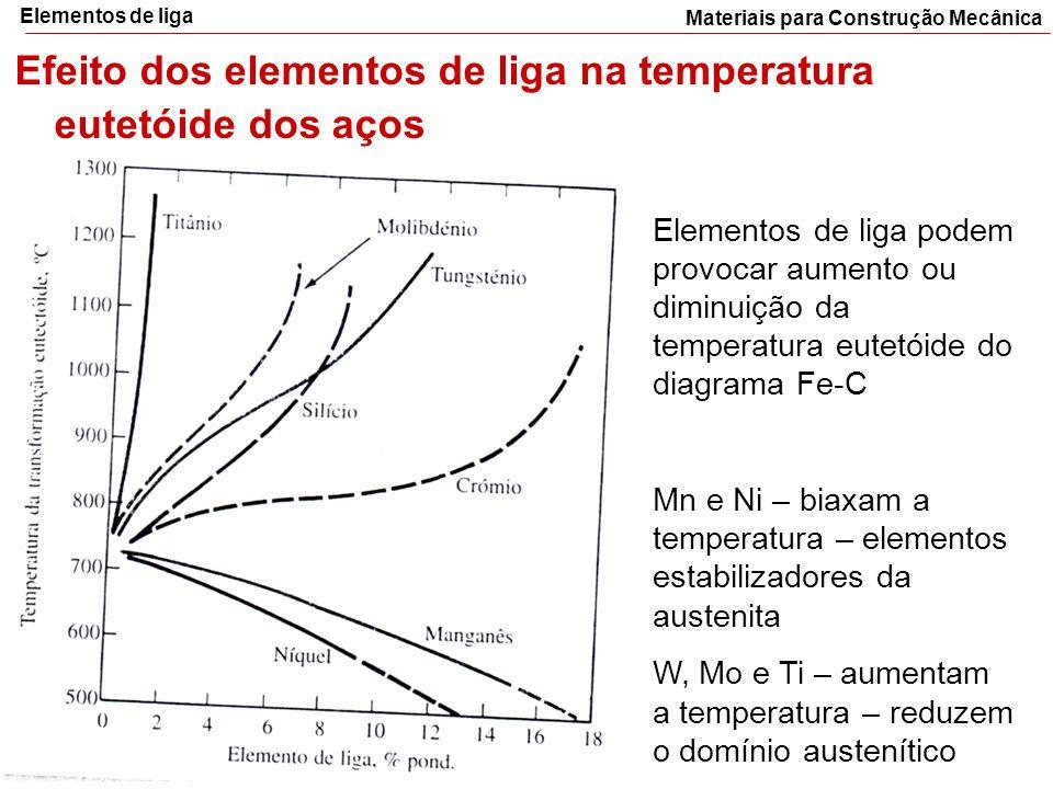 Materiais para Construção Mecânica Elementos de liga Efeito dos elementos de liga na temperatura eutetóide dos aços Elementos de liga podem provocar a