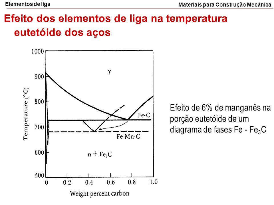 Materiais para Construção Mecânica Elementos de liga Efeito dos elementos de liga na temperatura eutetóide dos aços Efeito de 6% de manganês na porção