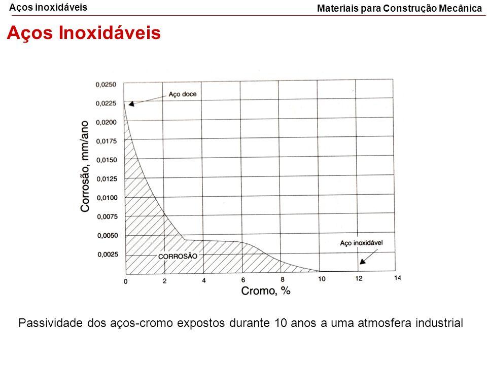 Materiais para Construção Mecânica Aços inoxidáveis Aços Inoxidáveis Passividade dos aços-cromo expostos durante 10 anos a uma atmosfera industrial