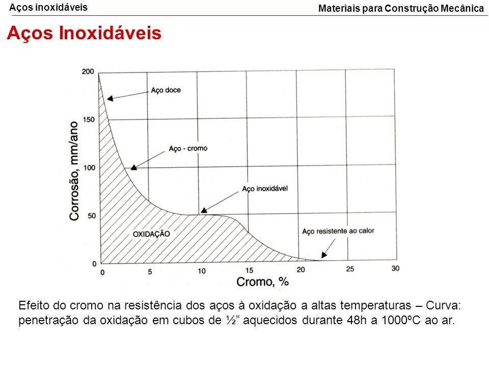 Materiais para Construção Mecânica Aços inoxidáveis Aços Inoxidáveis Efeito do cromo na resistência dos aços à oxidação a altas temperaturas – Curva: