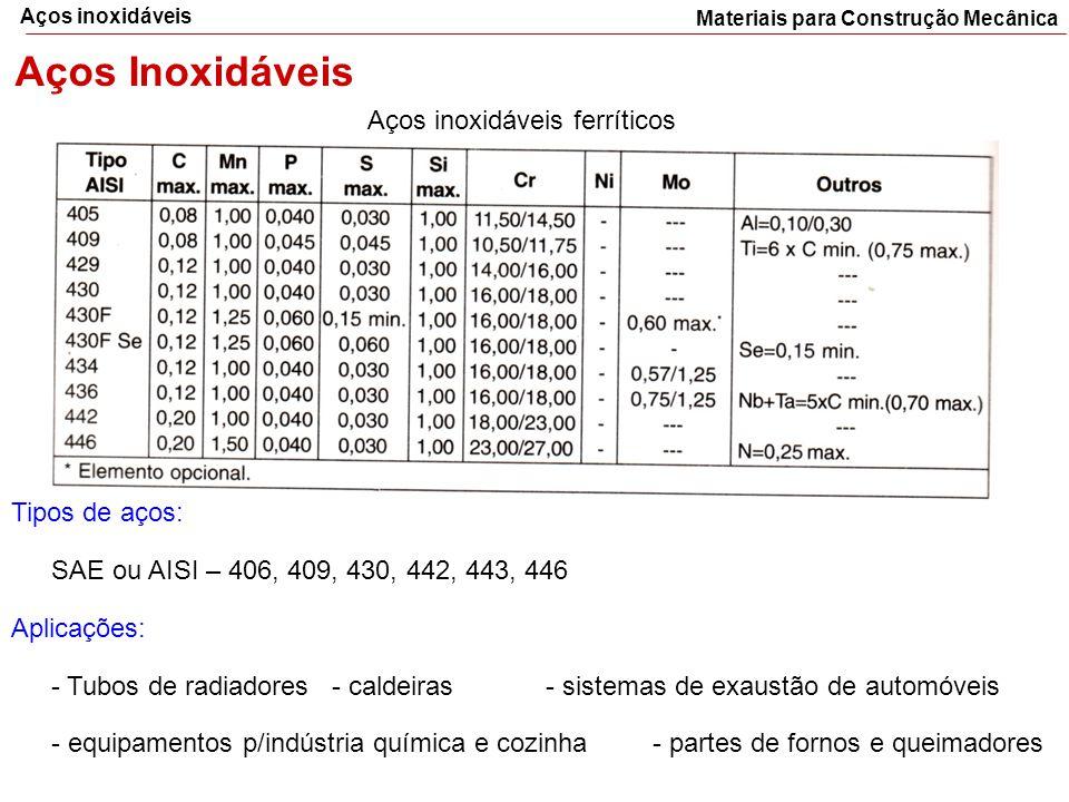 Materiais para Construção Mecânica Aços inoxidáveis Aços Inoxidáveis Aços inoxidáveis ferríticos Tipos de aços: SAE ou AISI – 406, 409, 430, 442, 443,