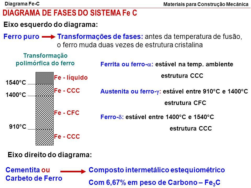 DIAGRAMA DE FASES DO SISTEMA Fe C Ferro puroTransformações de fases: antes da temperatura de fusão, o ferro muda duas vezes de estrutura cristalina Fe