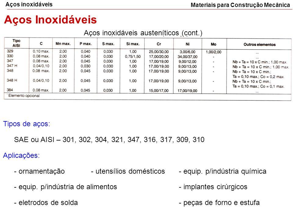 Materiais para Construção Mecânica Aços inoxidáveis Aços Inoxidáveis Aços inoxidáveis austeníticos (cont.) Tipos de aços: SAE ou AISI – 301, 302, 304,