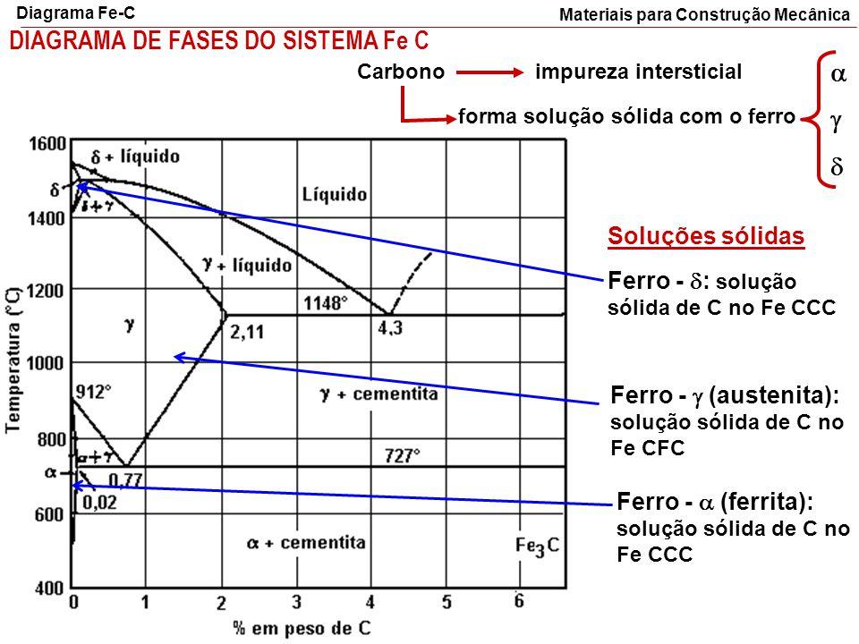 DIAGRAMA DE FASES DO SISTEMA Fe C Carbono impureza intersticial forma solução sólida com o ferro  Ferro -  : solução sólida de C no Fe CCC Ferr