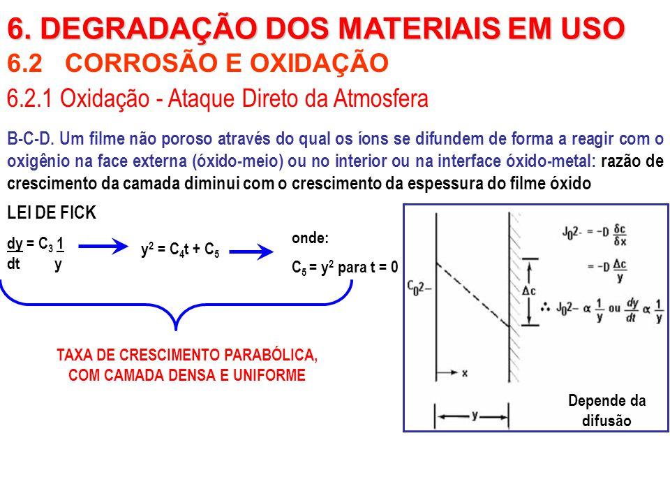 6.2 CORROSÃO E OXIDAÇÃO B-C-D. Um filme não poroso através do qual os íons se difundem de forma a reagir com o oxigênio na face externa (óxido-meio) o