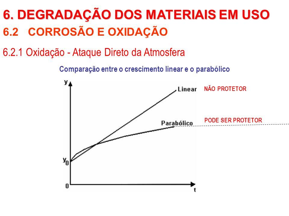 6.2 CORROSÃO E OXIDAÇÃO Comparação entre o crescimento linear e o parabólico 6. DEGRADAÇÃO DOS MATERIAIS EM USO 6.2.1 Oxidação - Ataque Direto da Atmo
