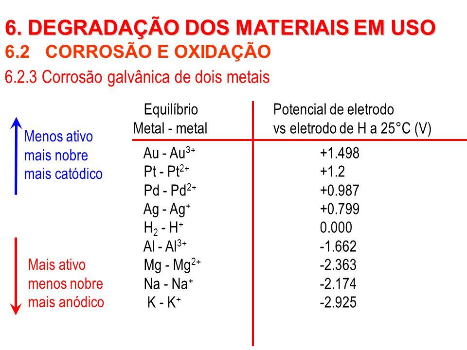 6.2 CORROSÃO E OXIDAÇÃO 6. DEGRADAÇÃO DOS MATERIAIS EM USO 6.2.3 Corrosão galvânica de dois metais EquilíbrioPotencial de eletrodo Metal - metalvs ele