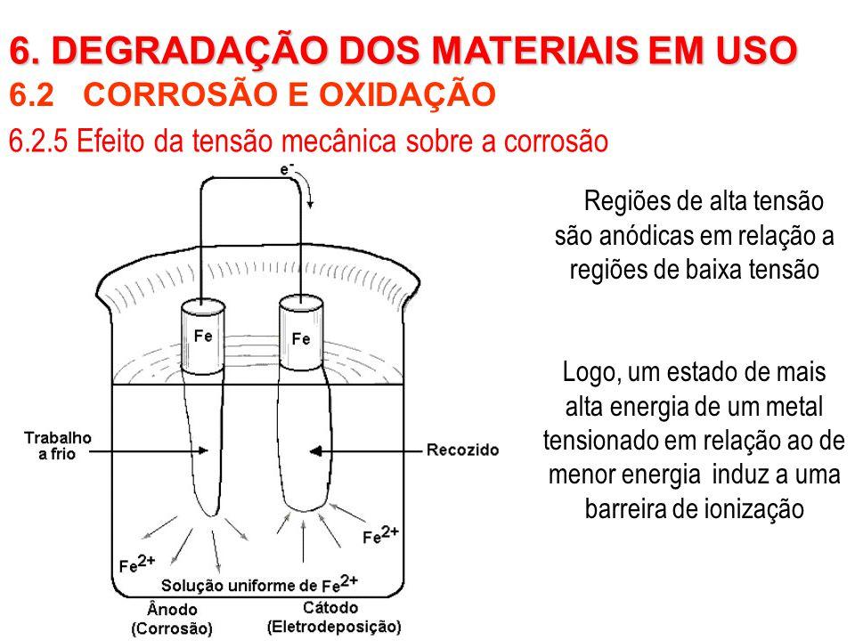 6.2 CORROSÃO E OXIDAÇÃO 6. DEGRADAÇÃO DOS MATERIAIS EM USO 6.2.5 Efeito da tensão mecânica sobre a corrosão Regiões de alta tensão são anódicas em rel