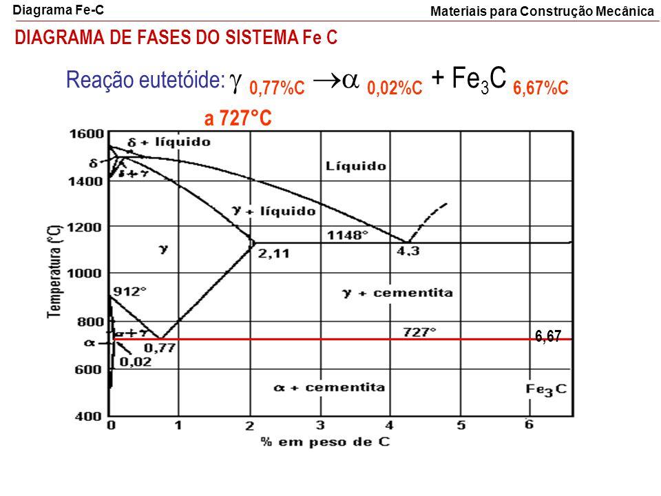 DIAGRAMA DE FASES DO SISTEMA Fe C 6,67 Reação eutetóide:  0,77%C  0,02%C + Fe 3 C 6,67%C a 727°C Materiais para Construção Mecânica Diagrama Fe-C