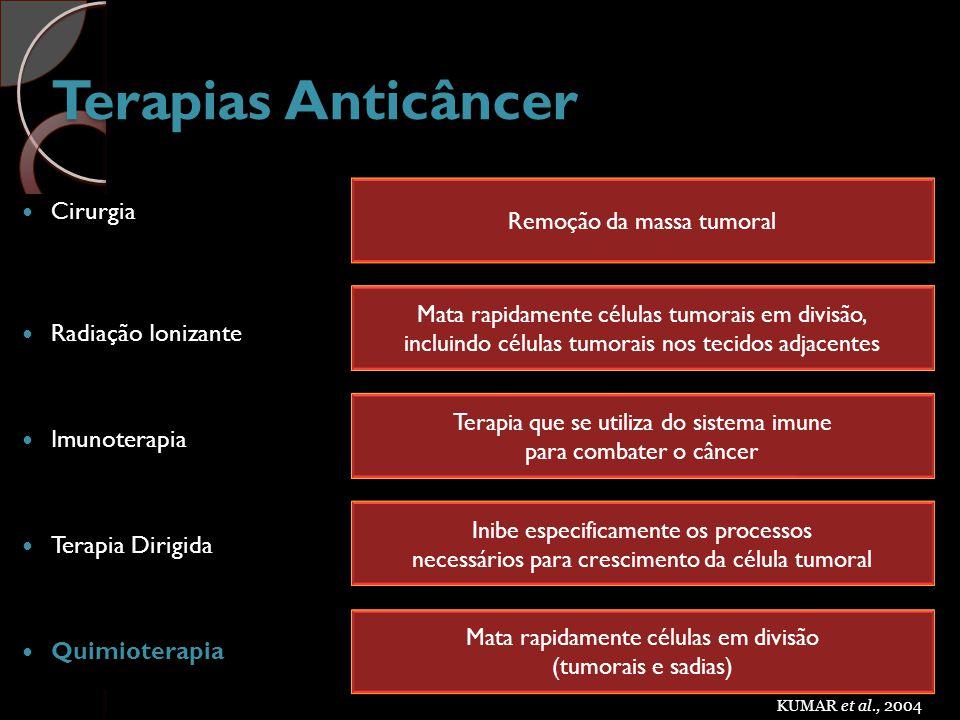 Terapias Anticâncer Cirurgia Radiação Ionizante Imunoterapia Terapia Dirigida Quimioterapia Remoção da massa tumoral Mata rapidamente células tumorais