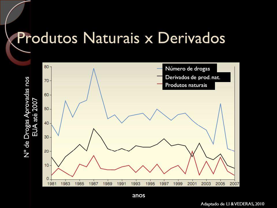 Produtos Naturais x Derivados Número de drogas Derivados de prod. nat. Produtos naturais Nº de Drogas Aprovadas nos EUA até 2007 anos Adaptado de LI &