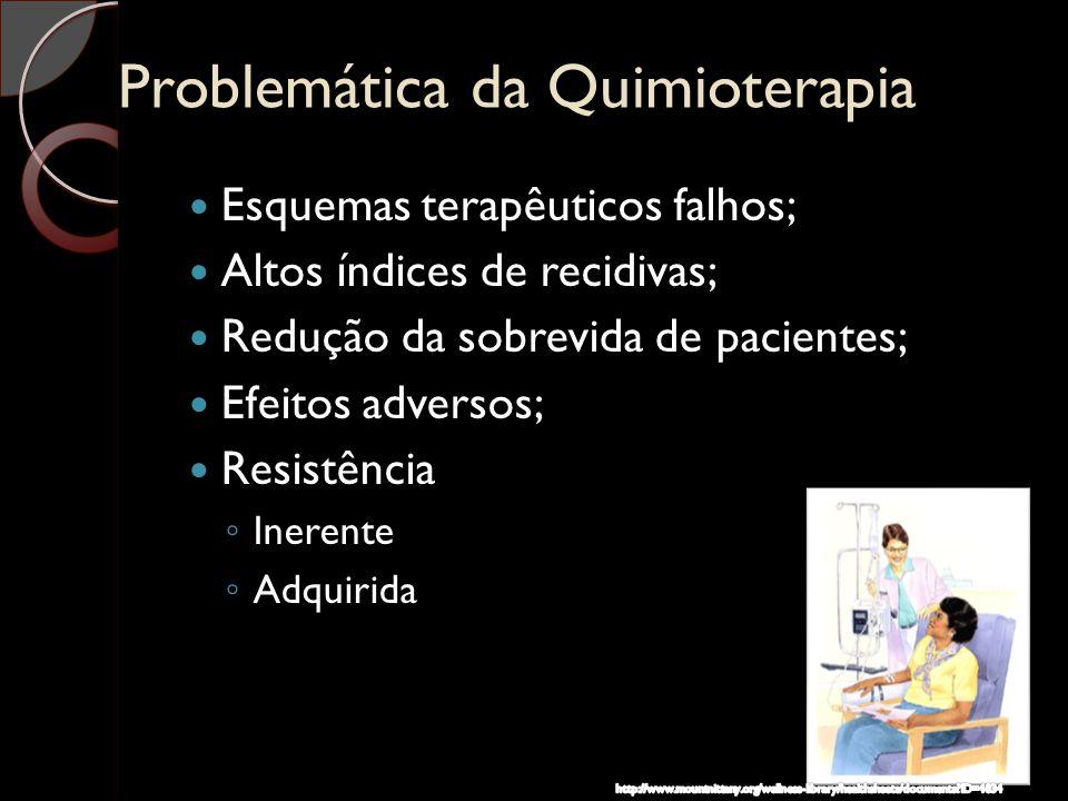 Problemática da Quimioterapia Esquemas terapêuticos falhos; Altos índices de recidivas; Redução da sobrevida de pacientes; Efeitos adversos; Resistênc