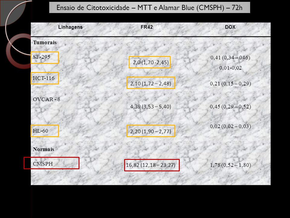 LinhagensFR42 μMDOX Tumorais SF-295 2,0 (1,70 -2,45) 0,41 (0,34 – 046) 0,01-0,02 HCT-116 2,10 (1,72 – 2,48) 0,21 (0,15 – 0,29) OVCAR - 8 4,39 (3,53 –