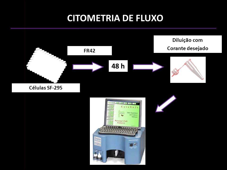 FR42 48 h Diluição com Corante desejado Células SF-295