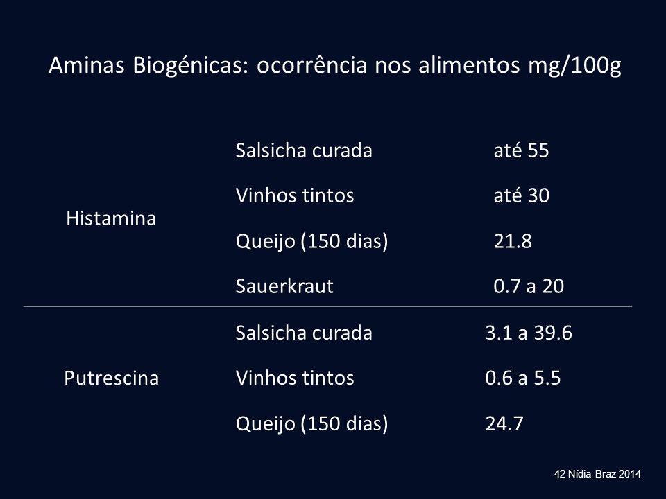 42 Nídia Braz 2014 Aminas Biogénicas: ocorrência nos alimentos mg/100g Histamina Salsicha curada Vinhos tintos Queijo (150 dias) Sauerkraut até 55 até