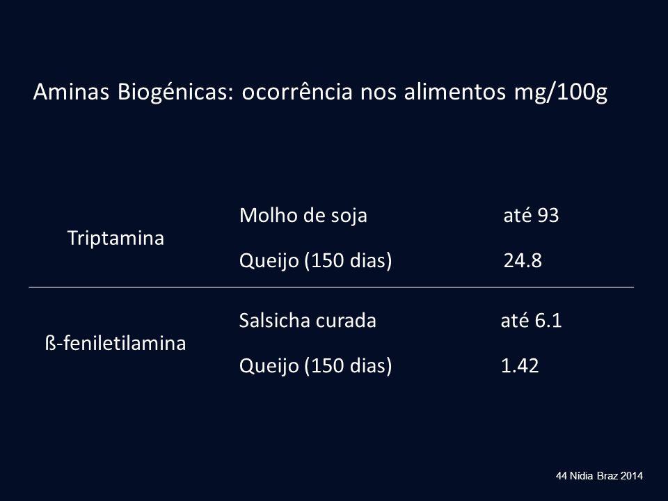 44 Nídia Braz 2014 Aminas Biogénicas: ocorrência nos alimentos mg/100g Triptamina Molho de soja Queijo (150 dias) até 93 24.8 ß-feniletilamina Salsich