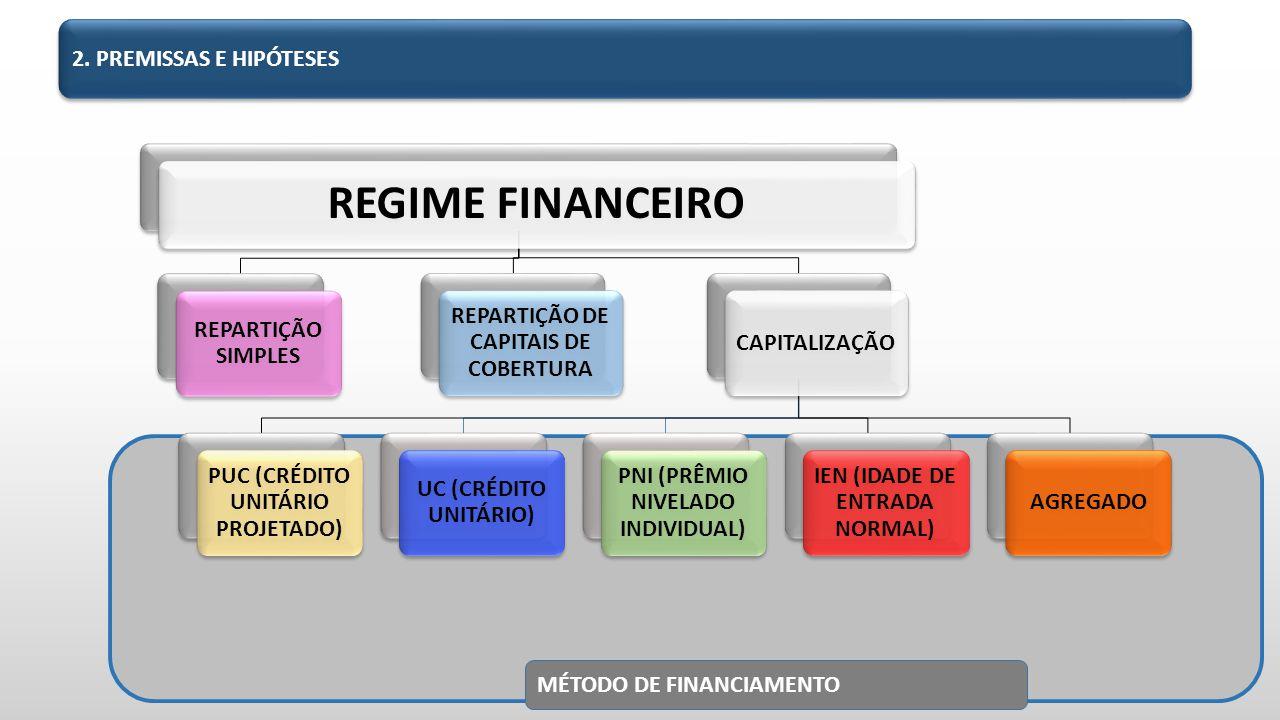 MÉTODO DE FINANCIAMENTO REGIME FINANCEIRO REPARTIÇÃO SIMPLES REPARTIÇÃO DE CAPITAIS DE COBERTURA CAPITALIZAÇÃO PUC (CRÉDITO UNITÁRIO PROJETADO) UC (CRÉDITO UNITÁRIO) PNI (PRÊMIO NIVELADO INDIVIDUAL) IEN (IDADE DE ENTRADA NORMAL) AGREGADO 2.