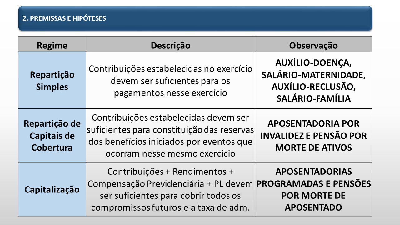 RegimeDescriçãoObservação Repartição Simples Contribuições estabelecidas no exercício devem ser suficientes para os pagamentos nesse exercício AUXÍLIO-DOENÇA, SALÁRIO-MATERNIDADE, AUXÍLIO-RECLUSÃO, SALÁRIO-FAMÍLIA 2.