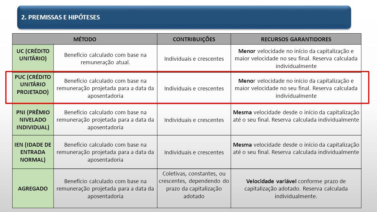 MÉTODOCONTRIBUIÇÕESRECURSOS GARANTIDORES UC (CRÉDITO UNITÁRIO) Benefício calculado com base na remuneração atual.