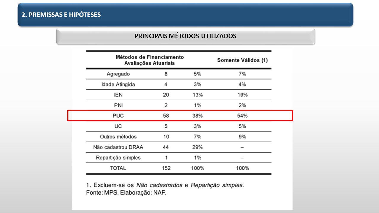 PRINCIPAIS MÉTODOS UTILIZADOS 2. PREMISSAS E HIPÓTESES