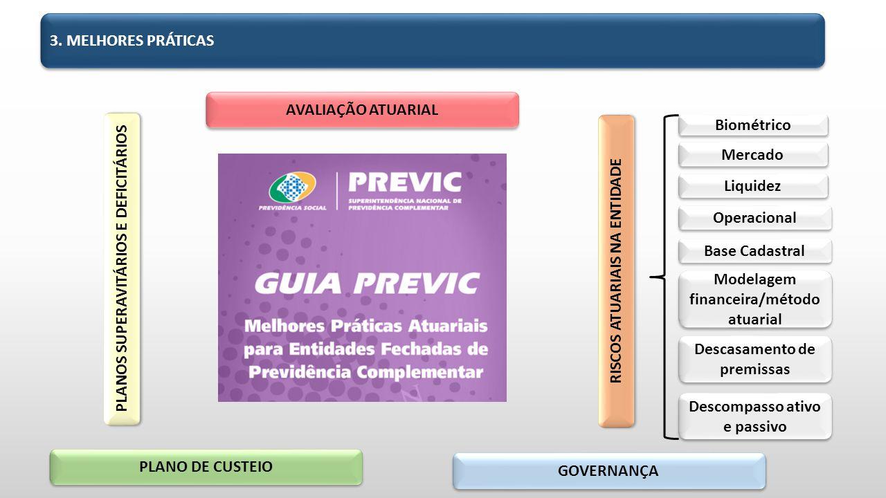 3. MELHORES PRÁTICAS RISCOS ATUARIAIS NA ENTIDADE GOVERNANÇA AVALIAÇÃO ATUARIAL PLANO DE CUSTEIO PLANOS SUPERAVITÁRIOS E DEFICITÁRIOS Biométrico Merca