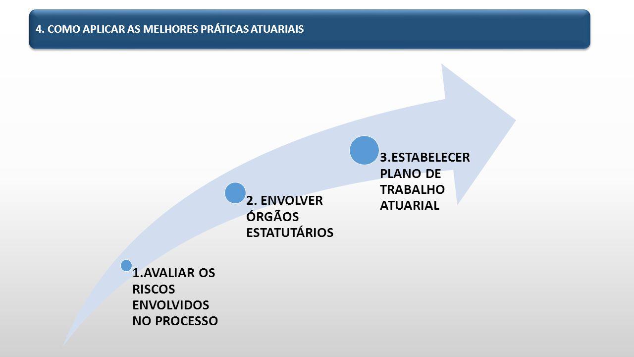 4.COMO APLICAR AS MELHORES PRÁTICAS ATUARIAIS 1.AVALIAR OS RISCOS ENVOLVIDOS NO PROCESSO 2.