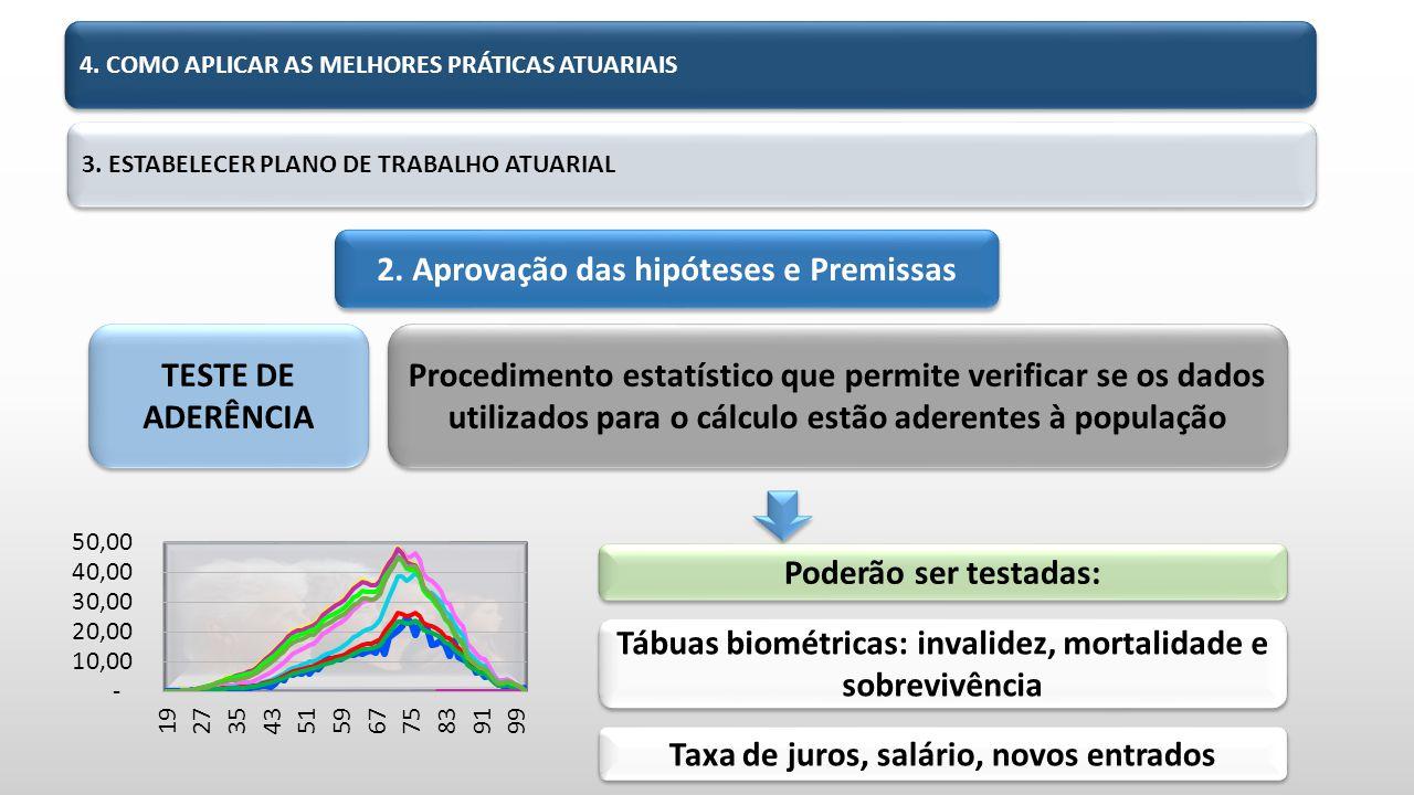 TESTE DE ADERÊNCIA Procedimento estatístico que permite verificar se os dados utilizados para o cálculo estão aderentes à população Poderão ser testadas: Tábuas biométricas: invalidez, mortalidade e sobrevivência Taxa de juros, salário, novos entrados 3.