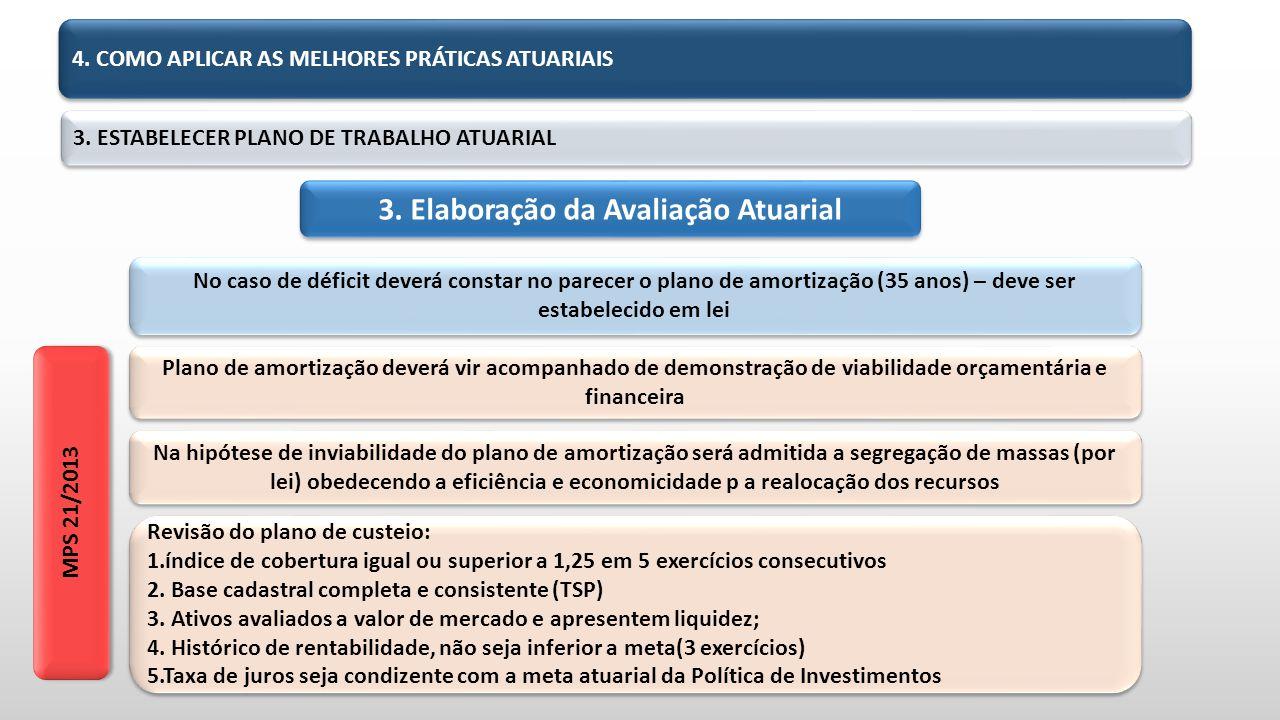 3.ESTABELECER PLANO DE TRABALHO ATUARIAL 3. Elaboração da Avaliação Atuarial 4.