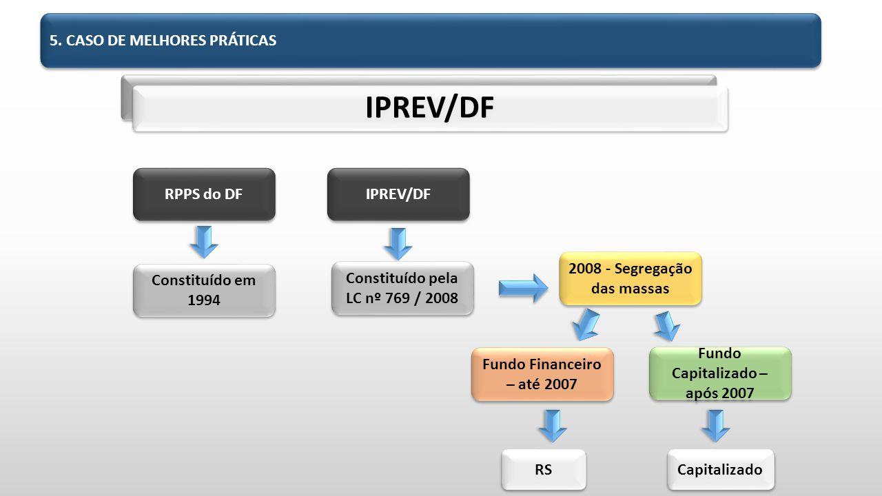 IPREV/DF Constituído em 1994 RPPS do DF IPREV/DF Constituído pela LC nº 769 / 2008 2008 - Segregação das massas Fundo Financeiro – até 2007 Fundo Capitalizado – após 2007 RS Capitalizado 5.