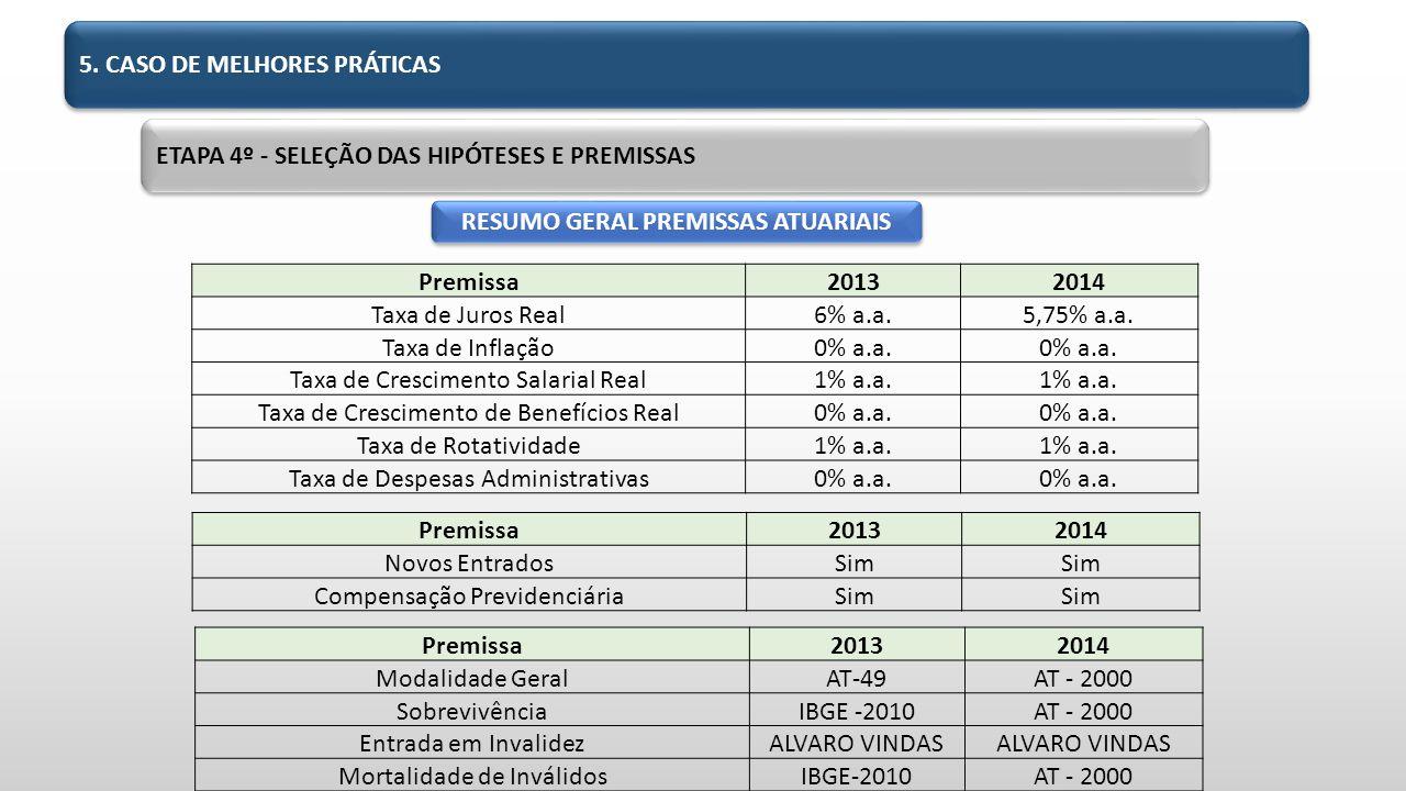 RESUMO GERAL PREMISSAS ATUARIAIS Premissa20132014 Taxa de Juros Real6% a.a.5,75% a.a.