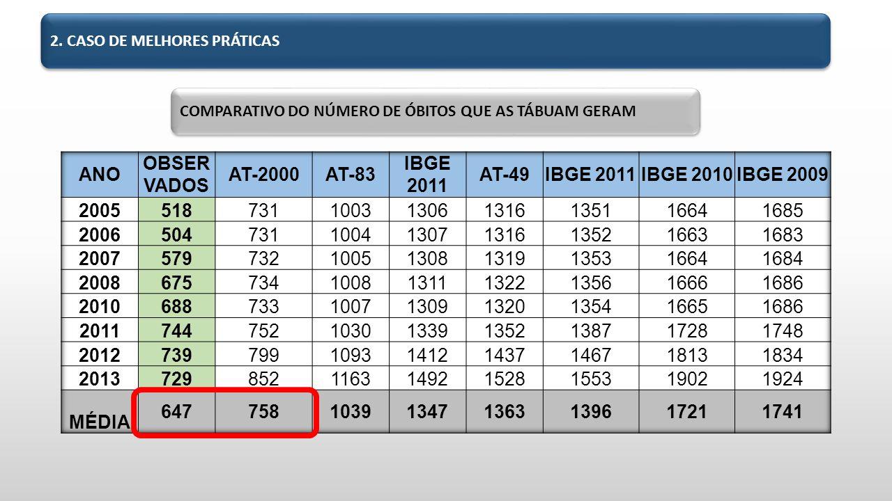 COMPARATIVO DO NÚMERO DE ÓBITOS QUE AS TÁBUAM GERAM 2. CASO DE MELHORES PRÁTICAS