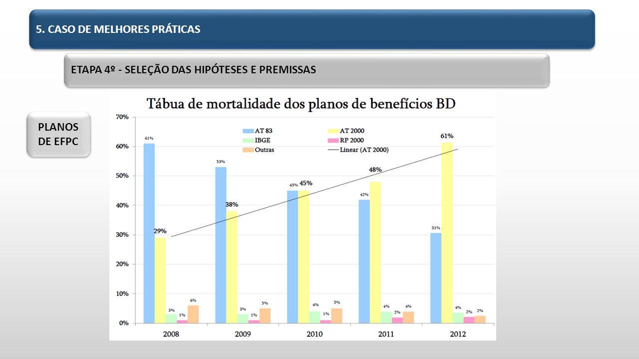 5. CASO DE MELHORES PRÁTICAS PLANOS DE EFPC ETAPA 4º - SELEÇÃO DAS HIPÓTESES E PREMISSAS