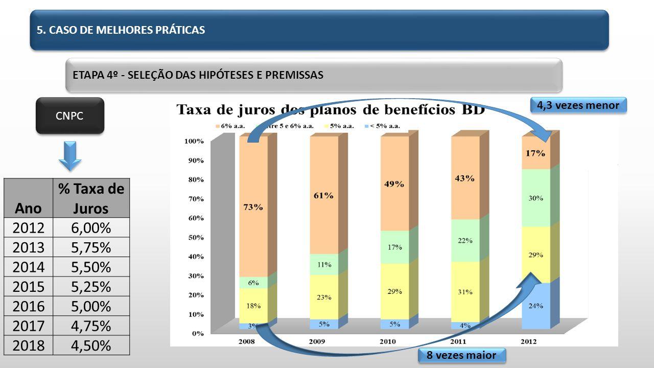 CNPC Ano % Taxa de Juros 20126,00% 20135,75% 20145,50% 20155,25% 20165,00% 20174,75% 20184,50% 8 vezes maior 4,3 vezes menor 5.