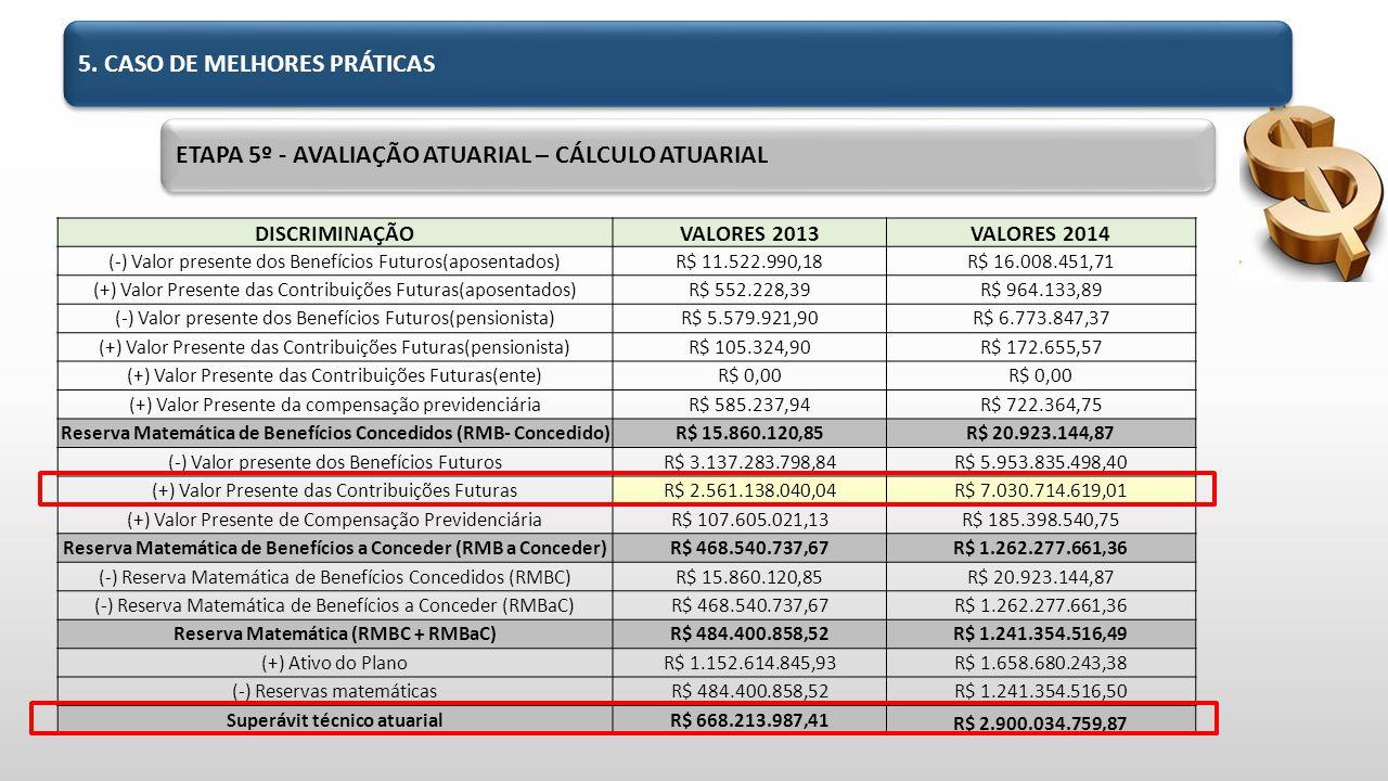 DISCRIMINAÇÃOVALORES 2013VALORES 2014 (-) Valor presente dos Benefícios Futuros(aposentados)R$ 11.522.990,18R$ 16.008.451,71 (+) Valor Presente das Contribuições Futuras(aposentados)R$ 552.228,39R$ 964.133,89 (-) Valor presente dos Benefícios Futuros(pensionista)R$ 5.579.921,90R$ 6.773.847,37 (+) Valor Presente das Contribuições Futuras(pensionista)R$ 105.324,90R$ 172.655,57 (+) Valor Presente das Contribuições Futuras(ente)R$ 0,00 (+) Valor Presente da compensação previdenciáriaR$ 585.237,94R$ 722.364,75 Reserva Matemática de Benefícios Concedidos (RMB- Concedido)R$ 15.860.120,85R$ 20.923.144,87 (-) Valor presente dos Benefícios FuturosR$ 3.137.283.798,84R$ 5.953.835.498,40 (+) Valor Presente das Contribuições FuturasR$ 2.561.138.040,04R$ 7.030.714.619,01 (+) Valor Presente de Compensação PrevidenciáriaR$ 107.605.021,13R$ 185.398.540,75 Reserva Matemática de Benefícios a Conceder (RMB a Conceder)R$ 468.540.737,67R$ 1.262.277.661,36 (-) Reserva Matemática de Benefícios Concedidos (RMBC)R$ 15.860.120,85R$ 20.923.144,87 (-) Reserva Matemática de Benefícios a Conceder (RMBaC)R$ 468.540.737,67R$ 1.262.277.661,36 Reserva Matemática (RMBC + RMBaC)R$ 484.400.858,52R$ 1.241.354.516,49 (+) Ativo do PlanoR$ 1.152.614.845,93R$ 1.658.680.243,38 (-) Reservas matemáticasR$ 484.400.858,52R$ 1.241.354.516,50 Superávit técnico atuarialR$ 668.213.987,41 R$ 2.900.034.759,87 ETAPA 5º - AVALIAÇÃO ATUARIAL – CÁLCULO ATUARIAL 5.