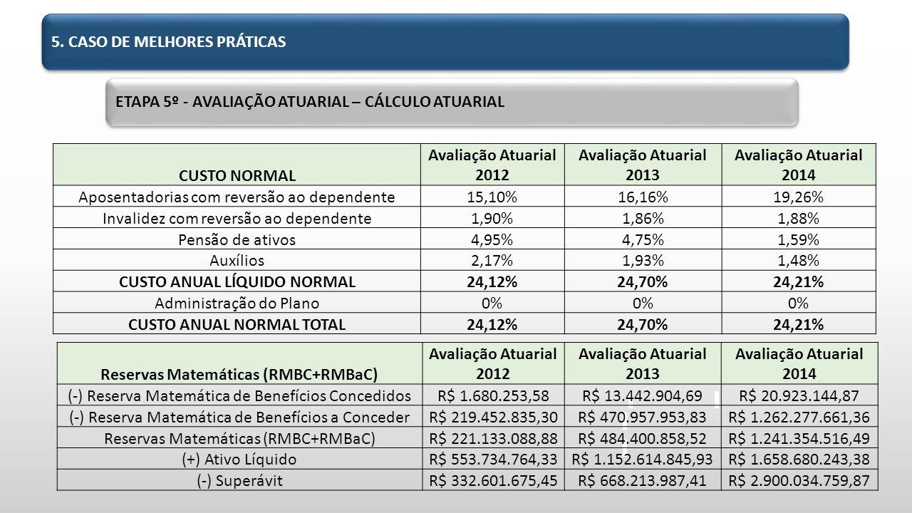 ETAPA 5º - AVALIAÇÃO ATUARIAL – CÁLCULO ATUARIAL CUSTO NORMAL Avaliação Atuarial 2012 Avaliação Atuarial 2013 Avaliação Atuarial 2014 Aposentadorias com reversão ao dependente15,10%16,16%19,26% Invalidez com reversão ao dependente1,90%1,86%1,88% Pensão de ativos4,95%4,75%1,59% Auxílios2,17%1,93%1,48% CUSTO ANUAL LÍQUIDO NORMAL24,12%24,70%24,21% Administração do Plano0% CUSTO ANUAL NORMAL TOTAL24,12%24,70%24,21% Reservas Matemáticas (RMBC+RMBaC) Avaliação Atuarial 2012 Avaliação Atuarial 2013 Avaliação Atuarial 2014 (-) Reserva Matemática de Benefícios ConcedidosR$ 1.680.253,58R$ 13.442.904,69R$ 20.923.144,87 (-) Reserva Matemática de Benefícios a ConcederR$ 219.452.835,30R$ 470.957.953,83R$ 1.262.277.661,36 Reservas Matemáticas (RMBC+RMBaC)R$ 221.133.088,88R$ 484.400.858,52R$ 1.241.354.516,49 (+) Ativo LíquidoR$ 553.734.764,33R$ 1.152.614.845,93R$ 1.658.680.243,38 (-) SuperávitR$ 332.601.675,45R$ 668.213.987,41R$ 2.900.034.759,87 5.