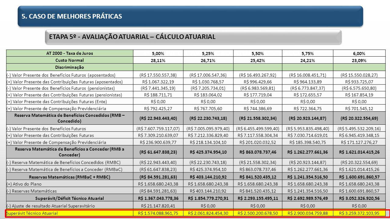 2.4. 4ª ETAPA DA AVALIAÇÃO ATUARIAL – CÁLCULO ATUARIAL AT 2000 - Taxa de Juros 5,00%5,25%5,50%5,75%6,00% Custo Normal 28,11%26,71%25,42%24,21%23,09% D