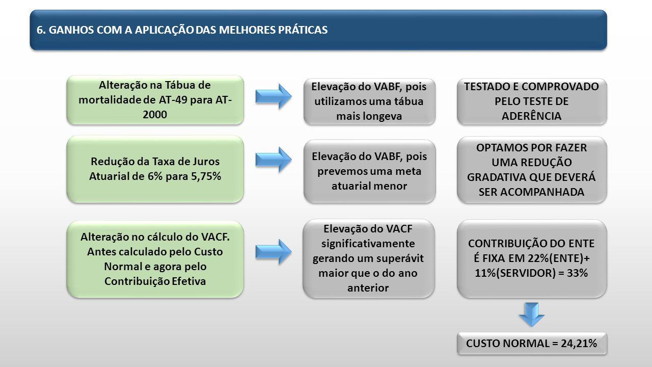 6. GANHOS COM A APLICAÇÃO DAS MELHORES PRÁTICAS Alteração na Tábua de mortalidade de AT-49 para AT- 2000 Elevação do VABF, pois utilizamos uma tábua m