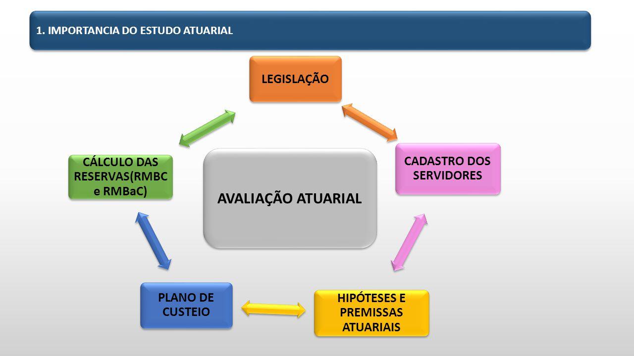 1. IMPORTANCIA DO ESTUDO ATUARIAL AVALIAÇÃO ATUARIAL