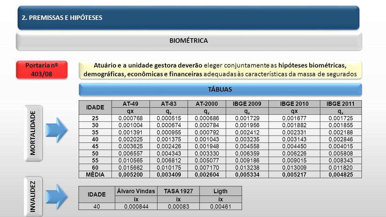 BIOMÉTRICA TÁBUAS Atuário e a unidade gestora deverão eleger conjuntamente as hipóteses biométricas, demográficas, econômicas e financeiras adequadas às características da massa de segurados Portaria nº 403/08 IDADE AT-49AT-83AT-2000IBGE 2009IBGE 2010IBGE 2011 qxqxqx qxqx qxqx qxqx 250,0007680,0005150,0006860,0017290,0016770,001725 300,0010040,0006740,0007840,0019560,0018820,001855 350,0013910,0009550,0007920,0024120,0023310,002188 400,0020250,0013750,0010430,0032350,0031430,002846 450,0036250,0024260,0019480,0045580,0044500,004015 500,0065570,0043430,0033300,0063590,0062260,005808 550,0105650,0068120,0050770,0091860,0090150,008343 600,0156620,0101750,0071700,0132380,0130090,011820 MÉDIA0,0052000,0034090,0026040,0053340,0052170,004825 IDADE Álvaro VindasTASA 1927Ligth ix 400,0008440,000830,00461 MORTALIDADE INVALIDEZ 2.
