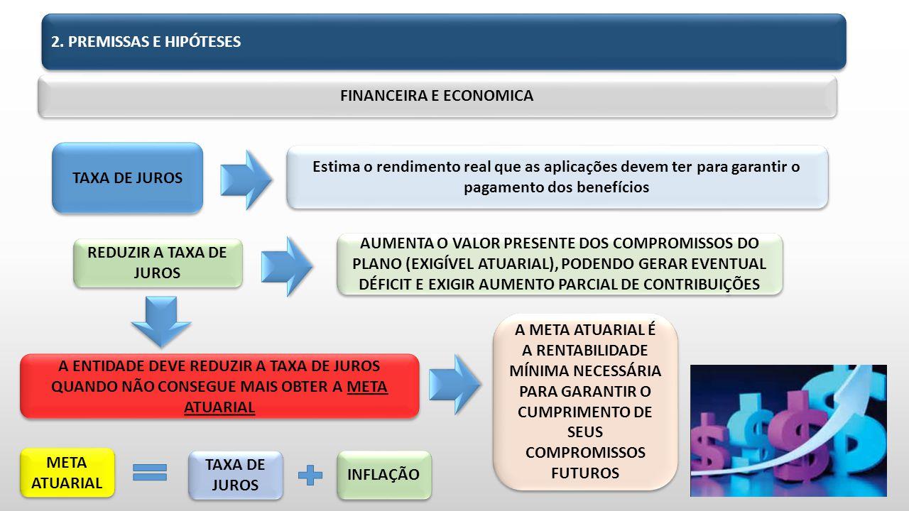 FINANCEIRA E ECONOMICA TAXA DE JUROS Estima o rendimento real que as aplicações devem ter para garantir o pagamento dos benefícios REDUZIR A TAXA DE JUROS AUMENTA O VALOR PRESENTE DOS COMPROMISSOS DO PLANO (EXIGÍVEL ATUARIAL), PODENDO GERAR EVENTUAL DÉFICIT E EXIGIR AUMENTO PARCIAL DE CONTRIBUIÇÕES A ENTIDADE DEVE REDUZIR A TAXA DE JUROS QUANDO NÃO CONSEGUE MAIS OBTER A META ATUARIAL A META ATUARIAL É A RENTABILIDADE MÍNIMA NECESSÁRIA PARA GARANTIR O CUMPRIMENTO DE SEUS COMPROMISSOS FUTUROS META ATUARIAL TAXA DE JUROS INFLAÇÃO 2.