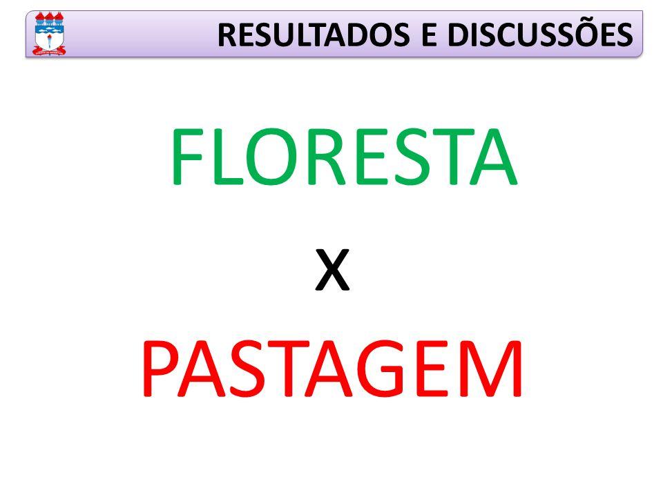 RESULTADOS E DISCUSSÕES FLORESTA x PASTAGEM