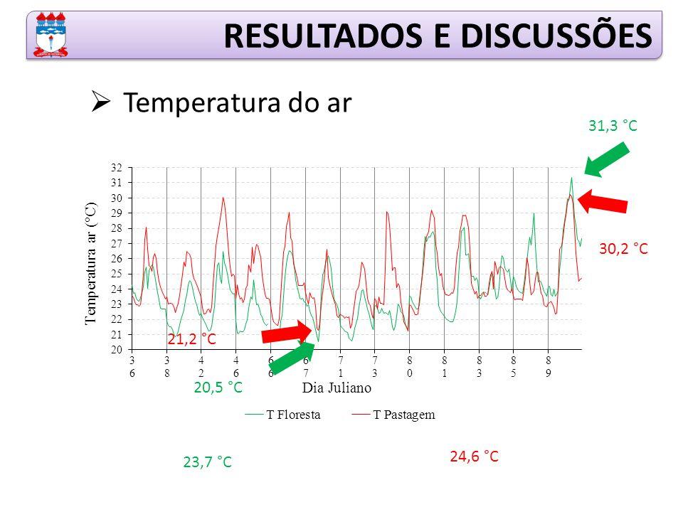 RESULTADOS E DISCUSSÕES  Temperatura do ar 31,3 °C 20,5 °C 30,2 °C 21,2 °C 23,7 °C 24,6 °C