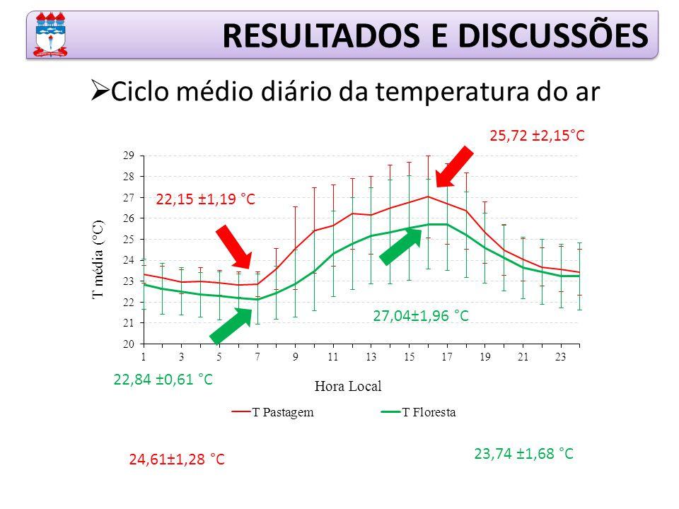 RESULTADOS E DISCUSSÕES  Ciclo médio diário da temperatura do ar 25,72 ±2,15°C 22,15 ±1,19 °C 27,04±1,96 °C 22,84 ±0,61 °C 23,74 ±1,68 °C 24,61±1,28 °C