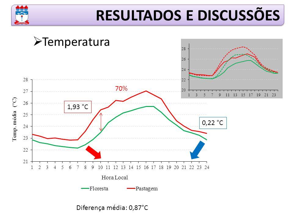 RESULTADOS E DISCUSSÕES  Temperatura 1,93 °C 0,22 °C Diferença média: 0,87°C 70%