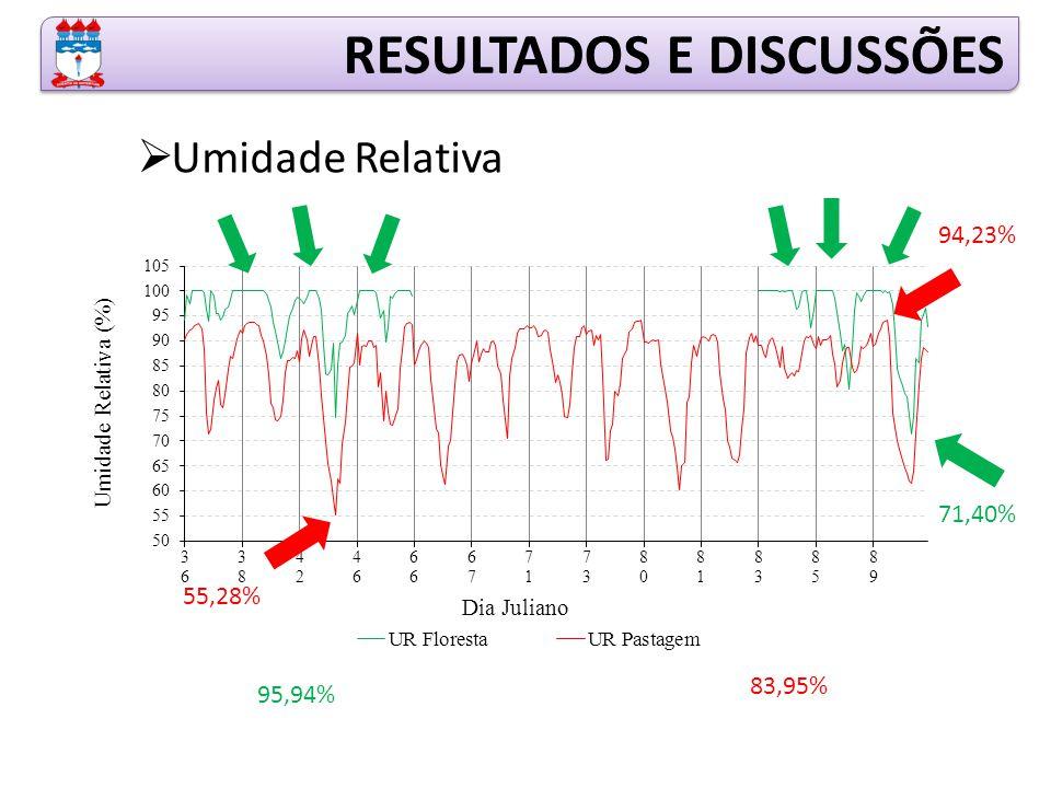  Umidade Relativa RESULTADOS E DISCUSSÕES 71,40% 94,23% 55,28% 95,94% 83,95%