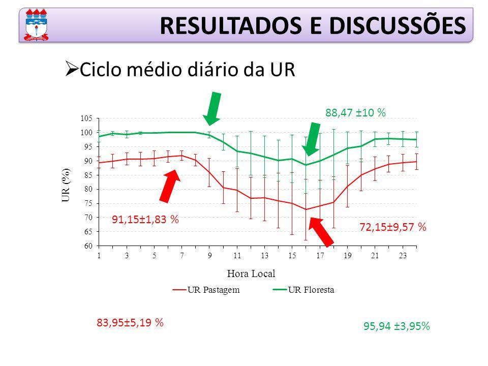 RESULTADOS E DISCUSSÕES  Ciclo médio diário da UR 88,47 ±10 % 95,94 ±3,95% 91,15±1,83 % 72,15±9,57 % 83,95±5,19 %