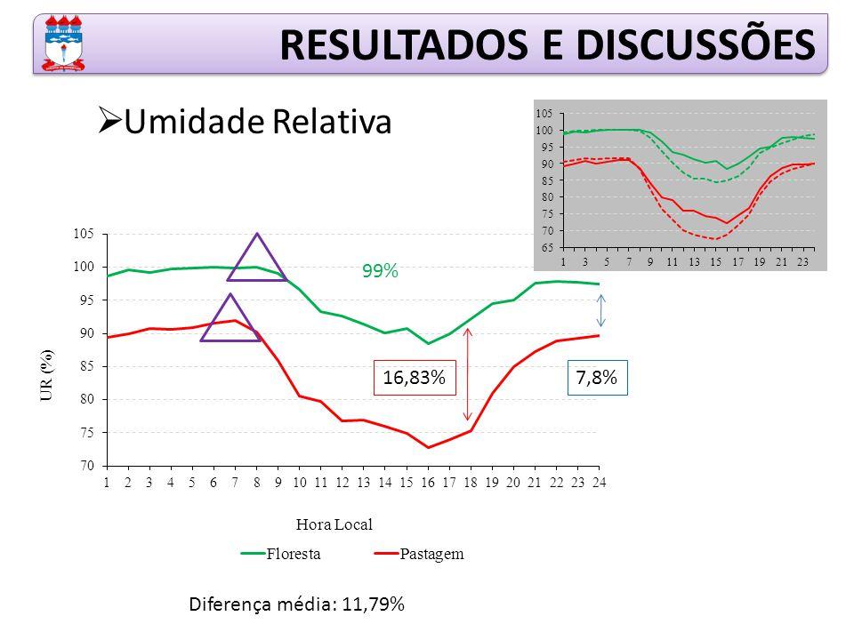 RESULTADOS E DISCUSSÕES  Umidade Relativa 99% Diferença média: 11,79% 16,83%7,8%