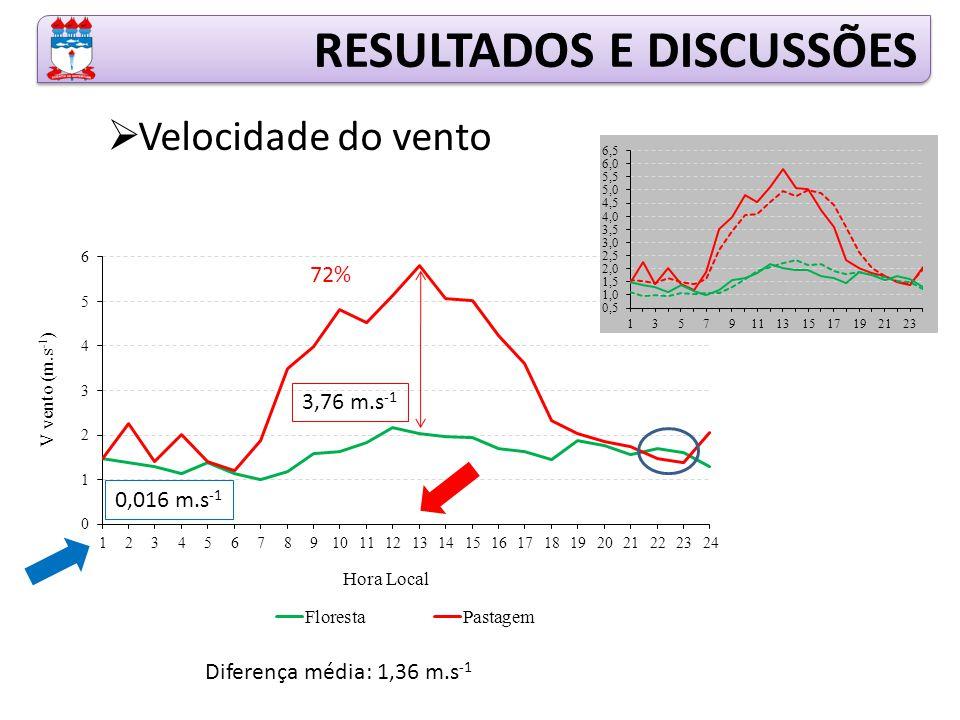 RESULTADOS E DISCUSSÕES  Velocidade do vento 3,76 m.s -1 0,016 m.s -1 Diferença média: 1,36 m.s -1 72%