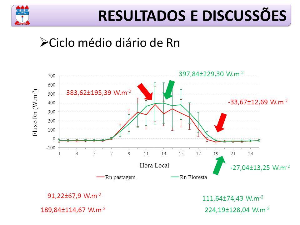 RESULTADOS E DISCUSSÕES  Ciclo médio diário de Rn 397,84±229,30 W.m -2 -27,04±13,25 W.m -2 111,64±74,43 W.m -2 224,19±128,04 W.m -2 383,62±195,39 W.m